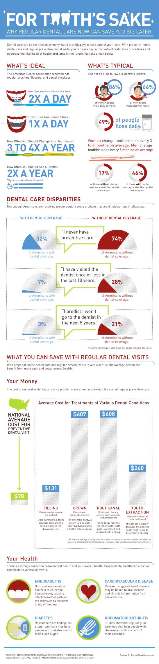 infographic-dental-care-disparities-how-regular-dentist-visits-can-save-you-money_1000-e1358800047973